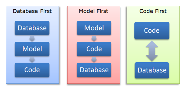 Entity Framework Database First